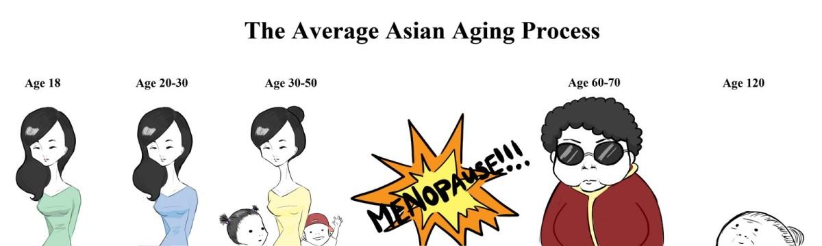How I will age...